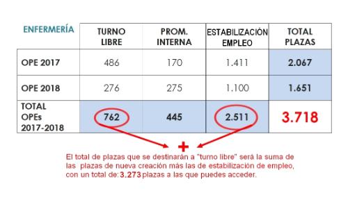 Nueva OPE enfermería en la comunidad Valenciana